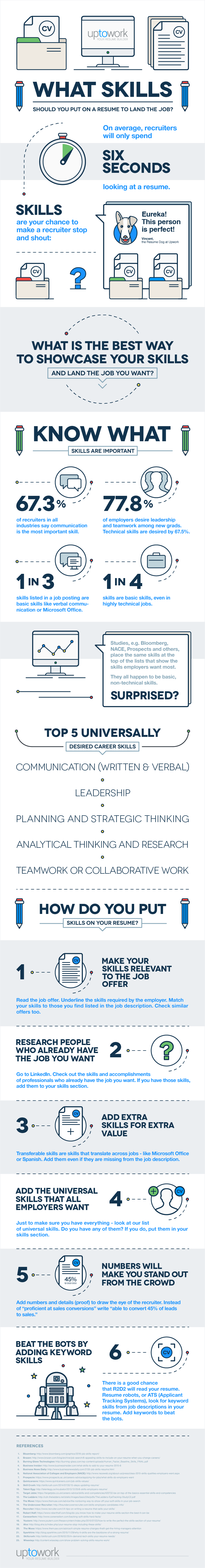 the best skills to put on our resume infographic