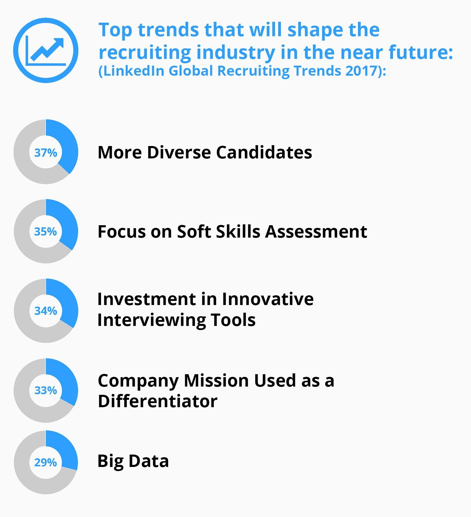 Recruiting And Hiring Stats Hr Pros Must Know In 2017
