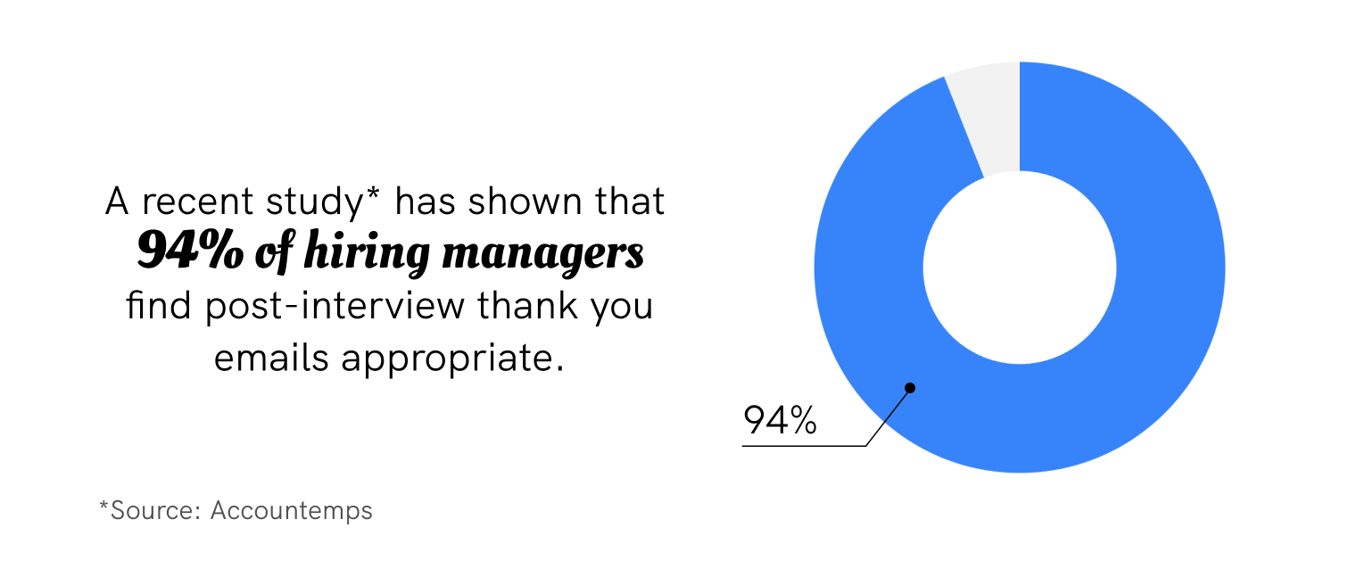 A recent study has shown that 94% of hiring managers find post-interview thank you emails appropriate