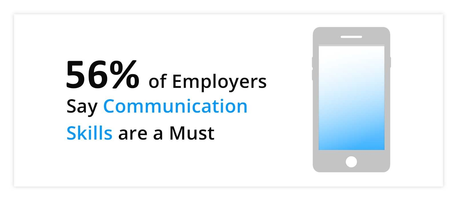 communication skills statistic