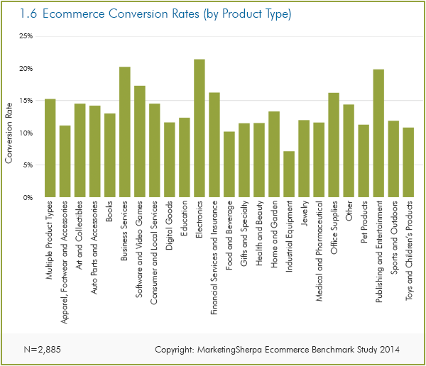 ecommerce conversion rates graph