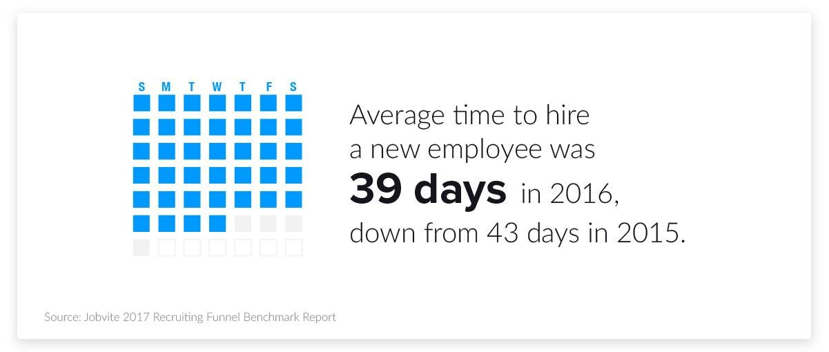 hiring and recruiting stats - average time to hire a new employee