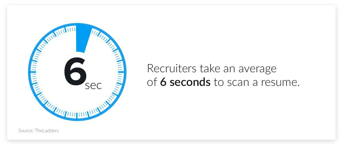 hiring and resume statistics - 6 seconds per resume