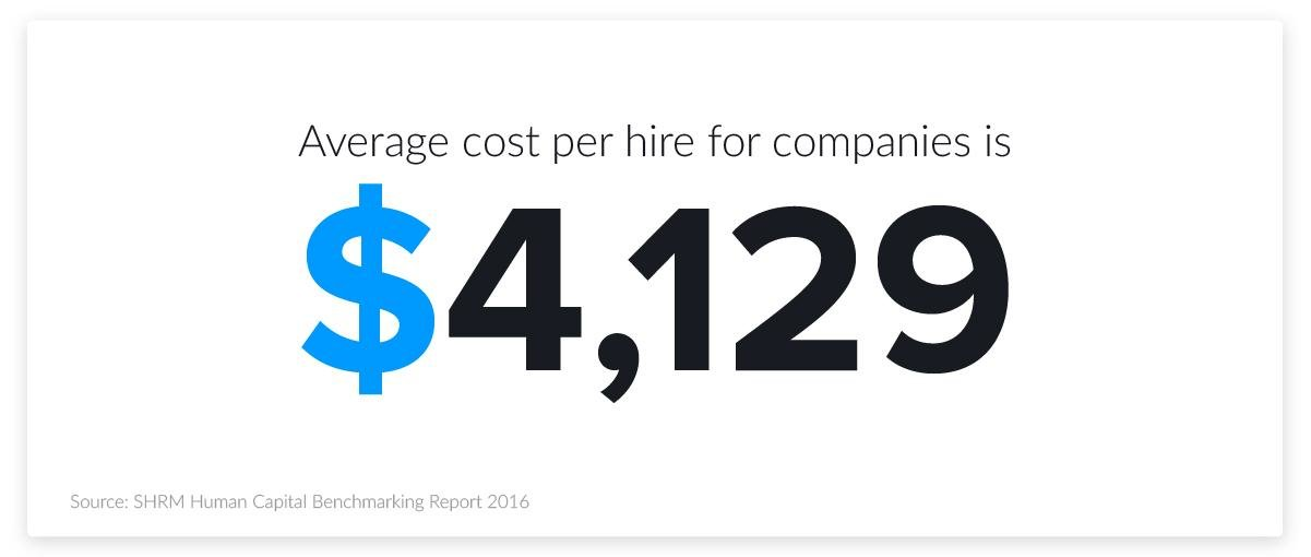 hiring stats - average cost per hire
