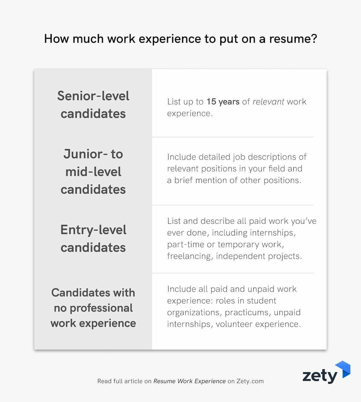How much work experience to put on a resume