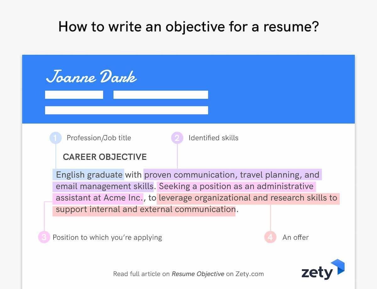 How to write an objective for a resume?