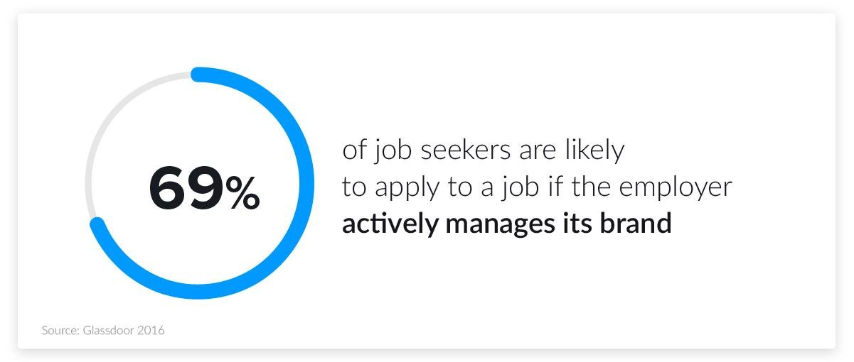 hr & employer branding stats