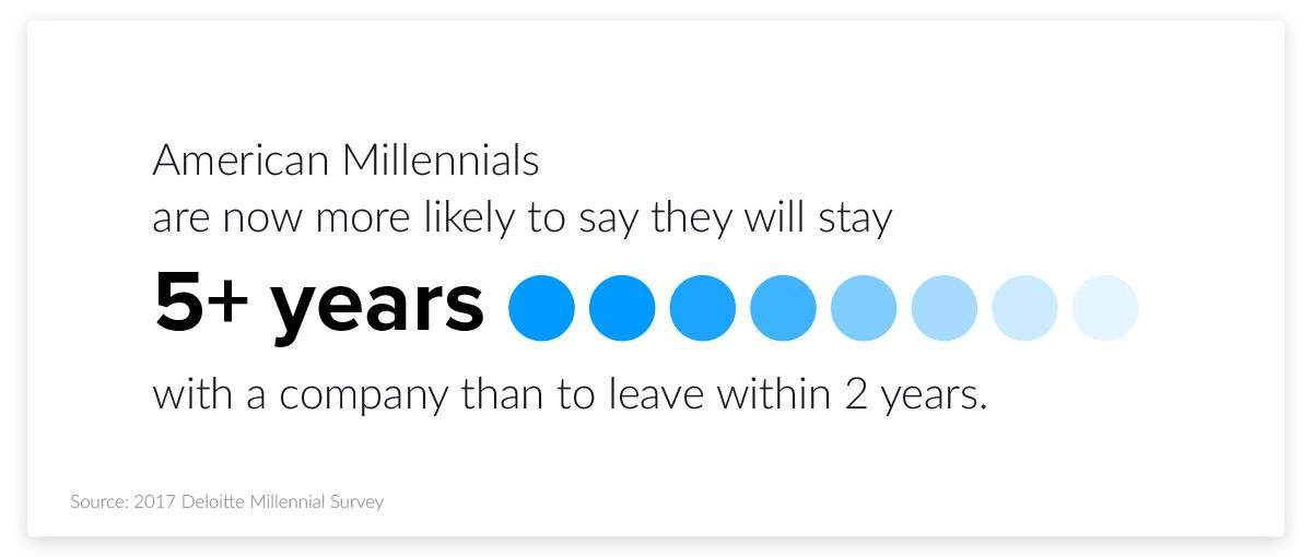 millennials recruitment stats