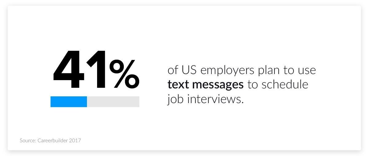 Hiring & Recruiting Statistics: Job Search, Interview
