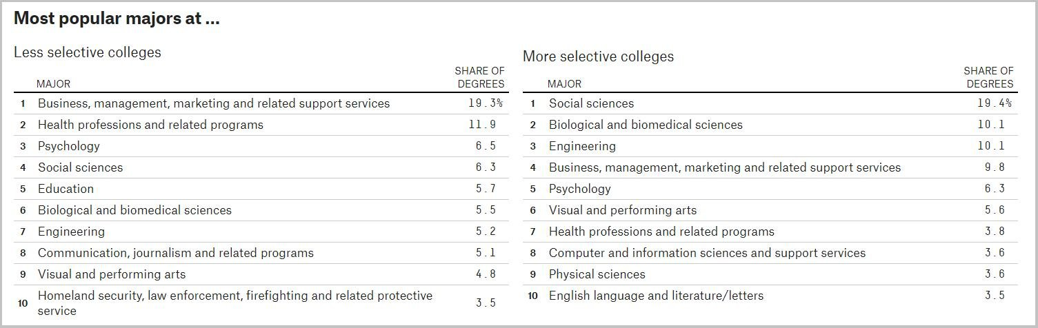 differences in popular majors at elite schools vs. the more inclusive ones