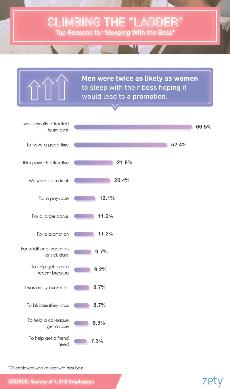 Sleeping with the Boss: Affairs, Love & Sex in Numbers