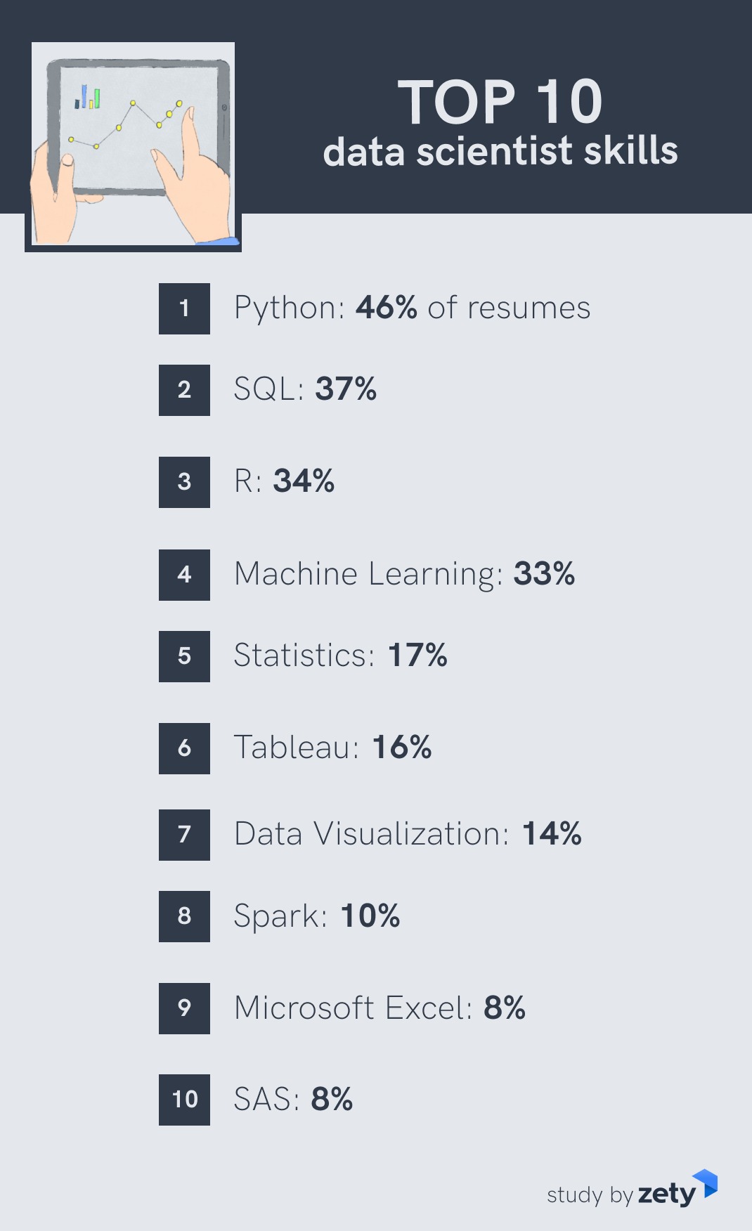 Top data science skills
