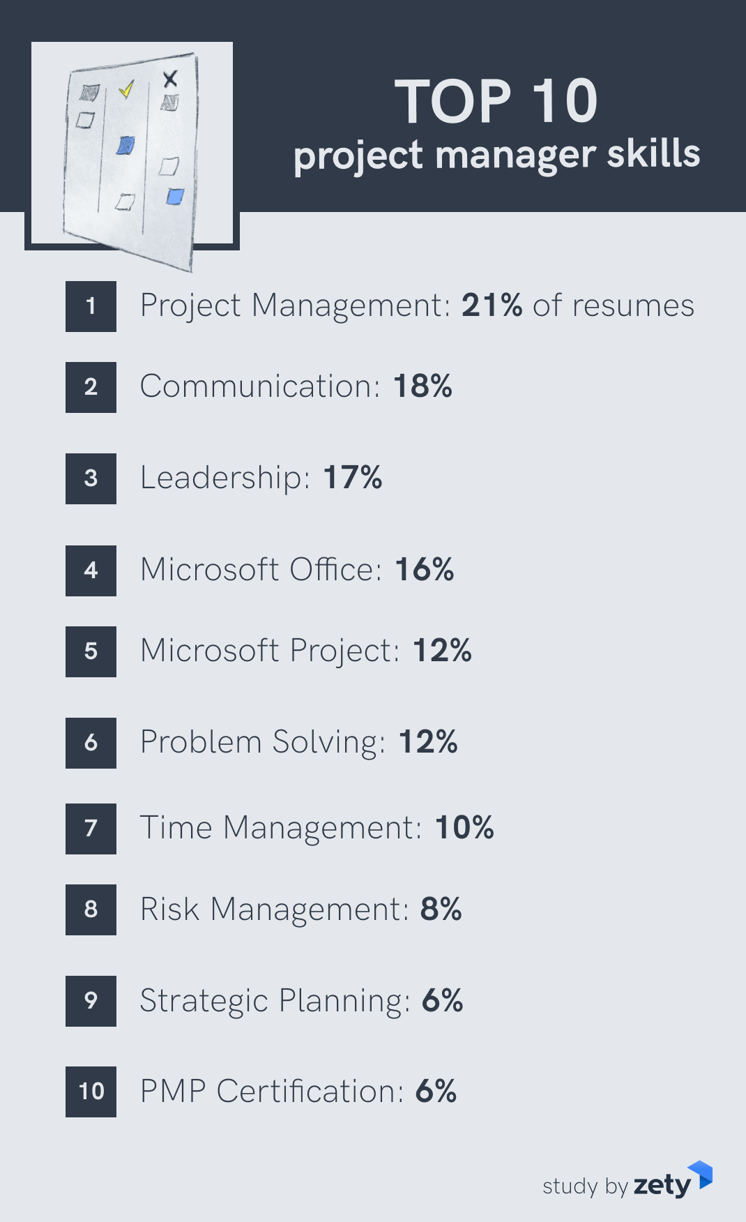Top project manager skills
