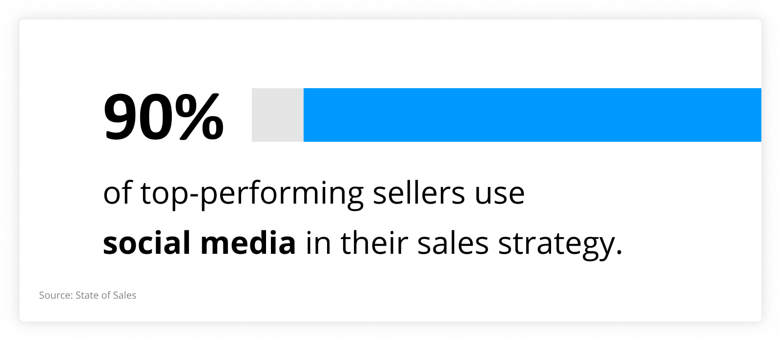 graph showing that 90% of top-performing sellers use social media in their sales strategy.