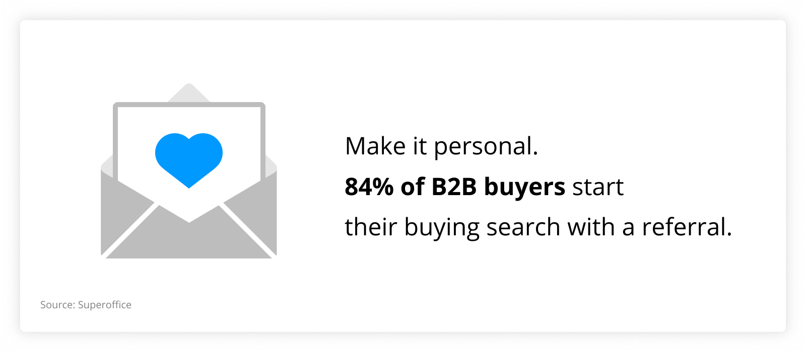 graph showing that 84% of B2B buyers start their buying search with a referral