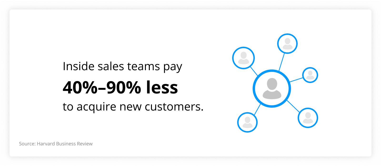 graph showing that nside sales teams pay 40%–90% less to acquire new customers