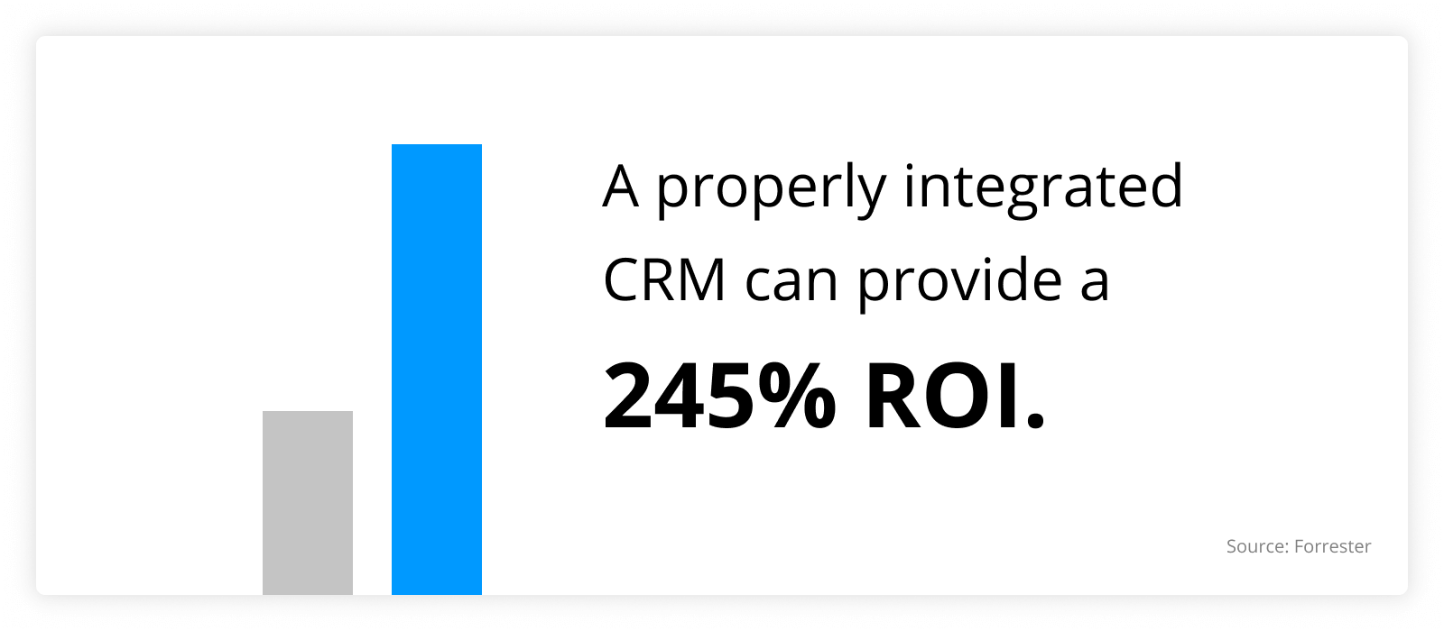 graph showing that A properly integrated CRM can provide a 245% ROI
