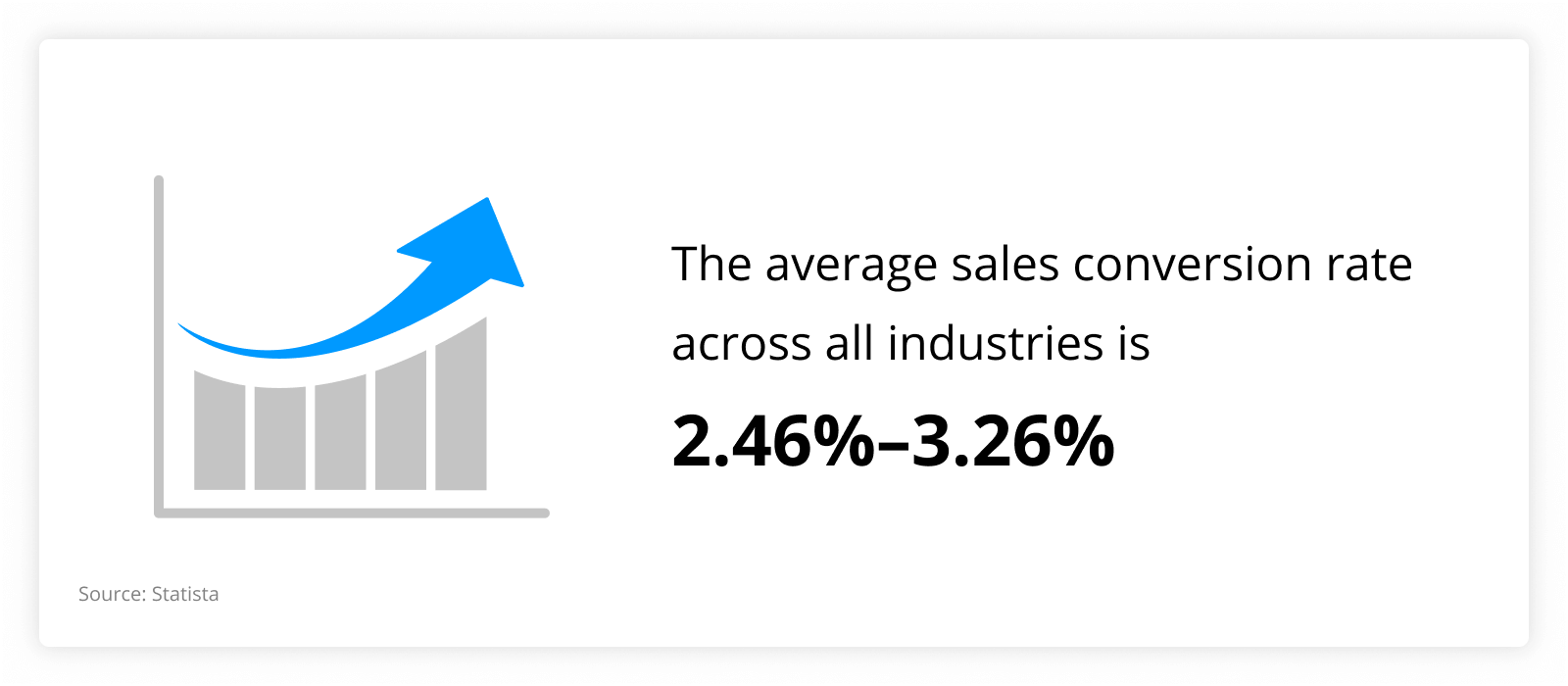 graph showing that The average sales conversion rate across all industries is 2.46%–3.26%