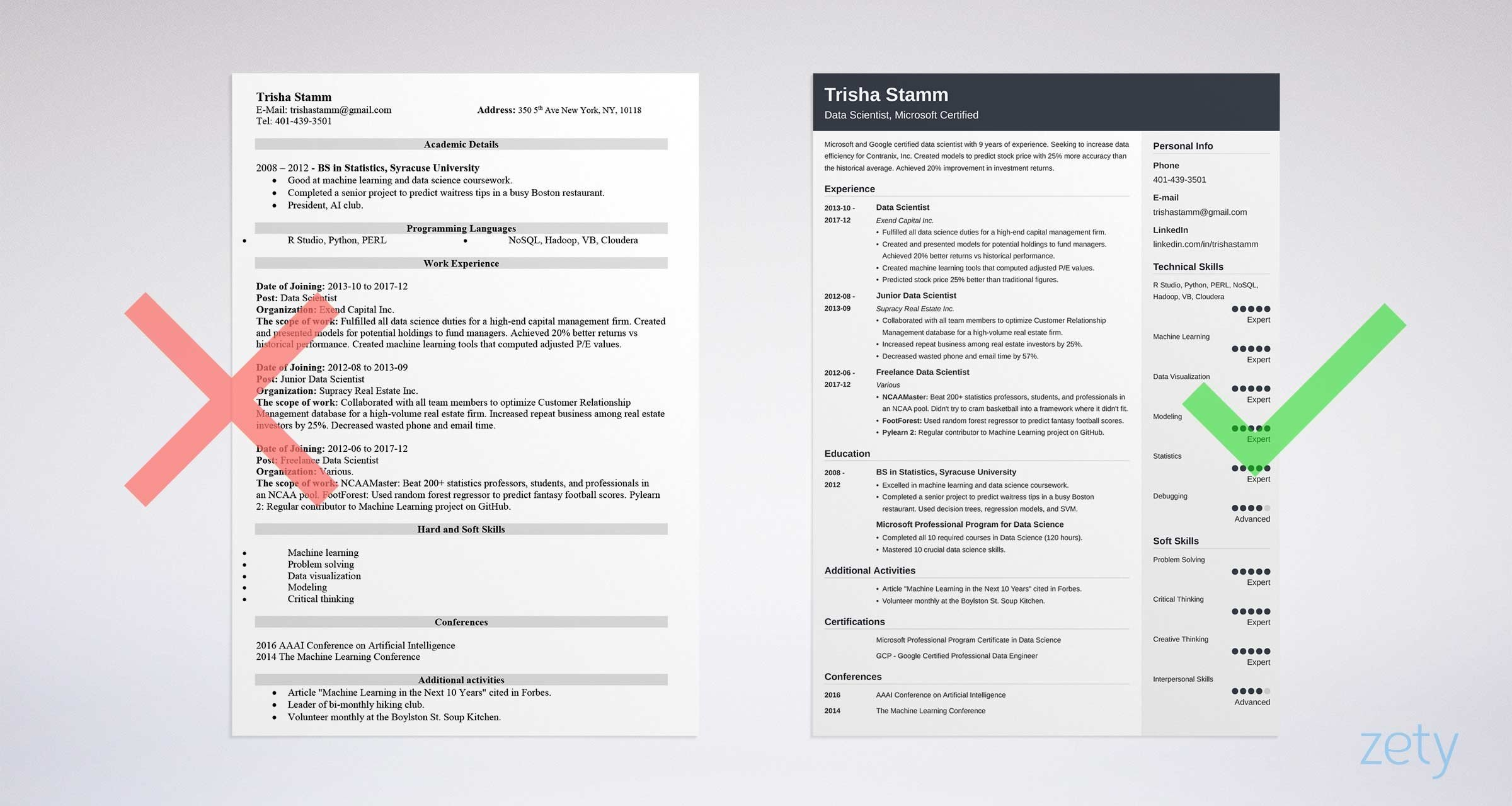 data scientist resume sample