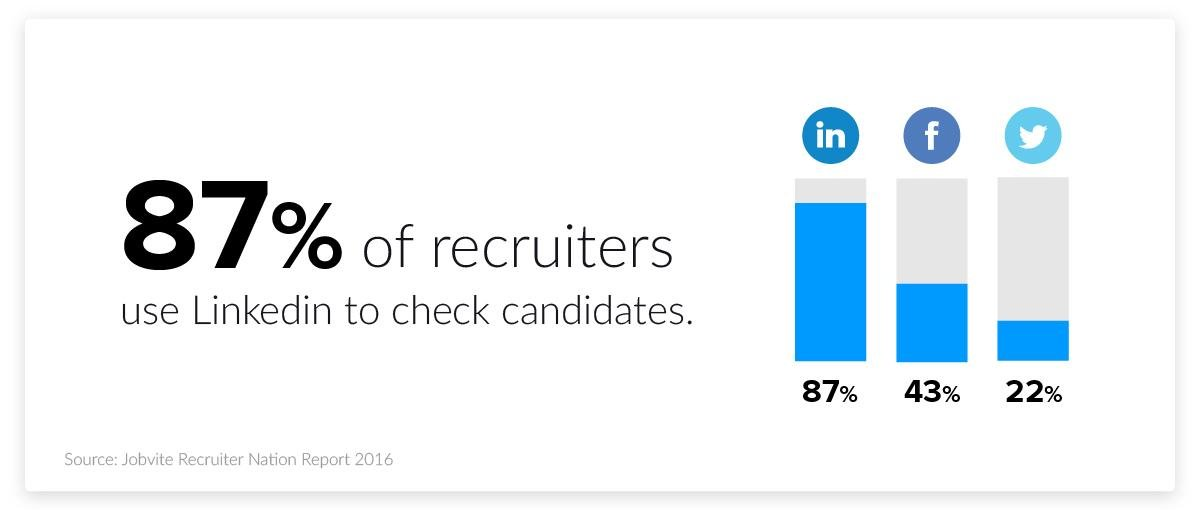 social media recruitment statistics - increase in social media usage