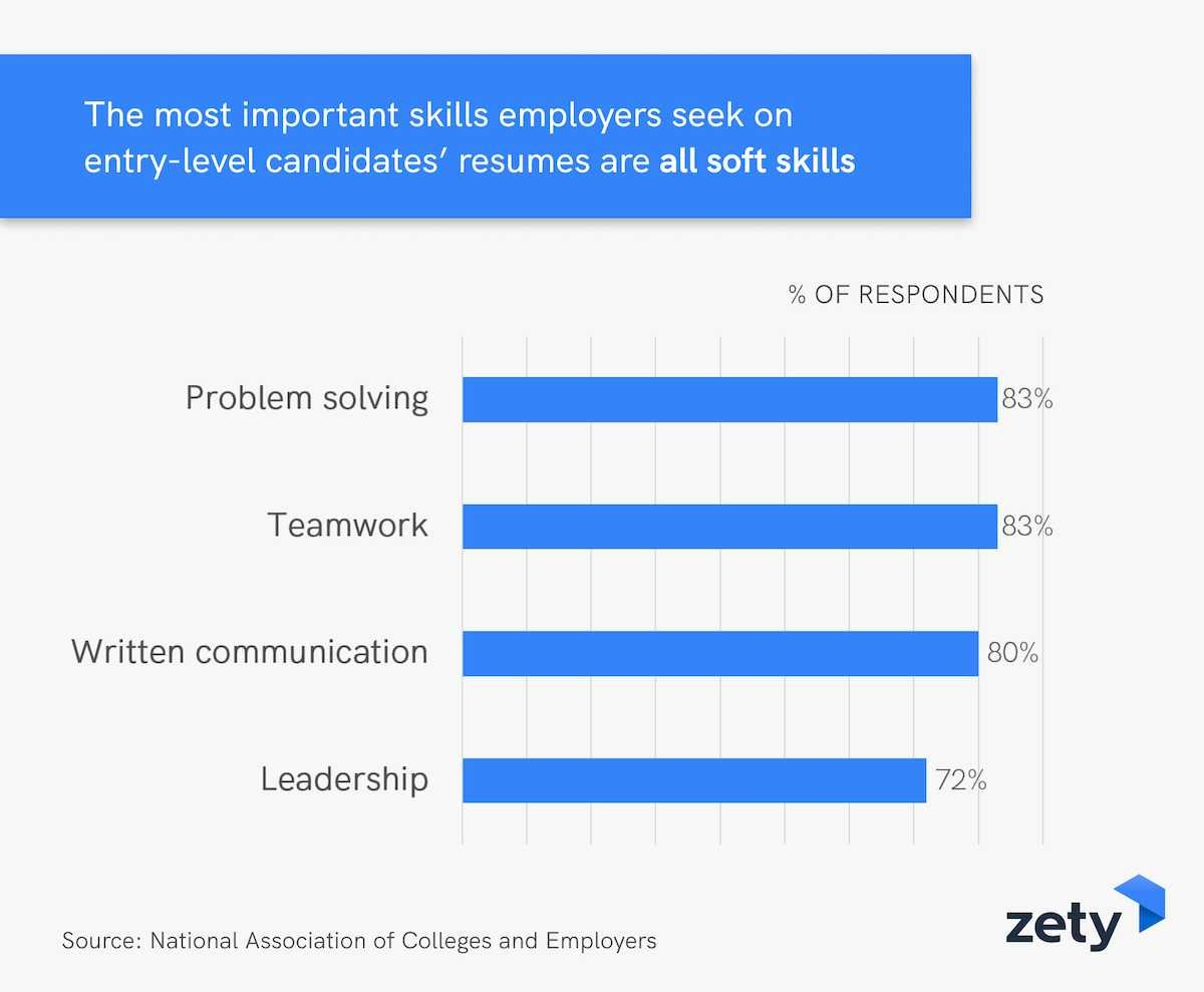 Most important skills employers seek on entry-level candidates' resumes