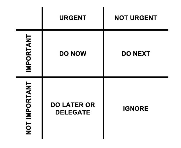 priority matrix