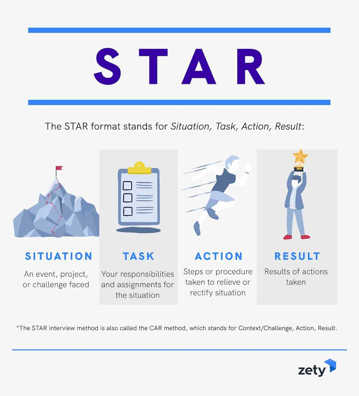 What is The STAR interview method