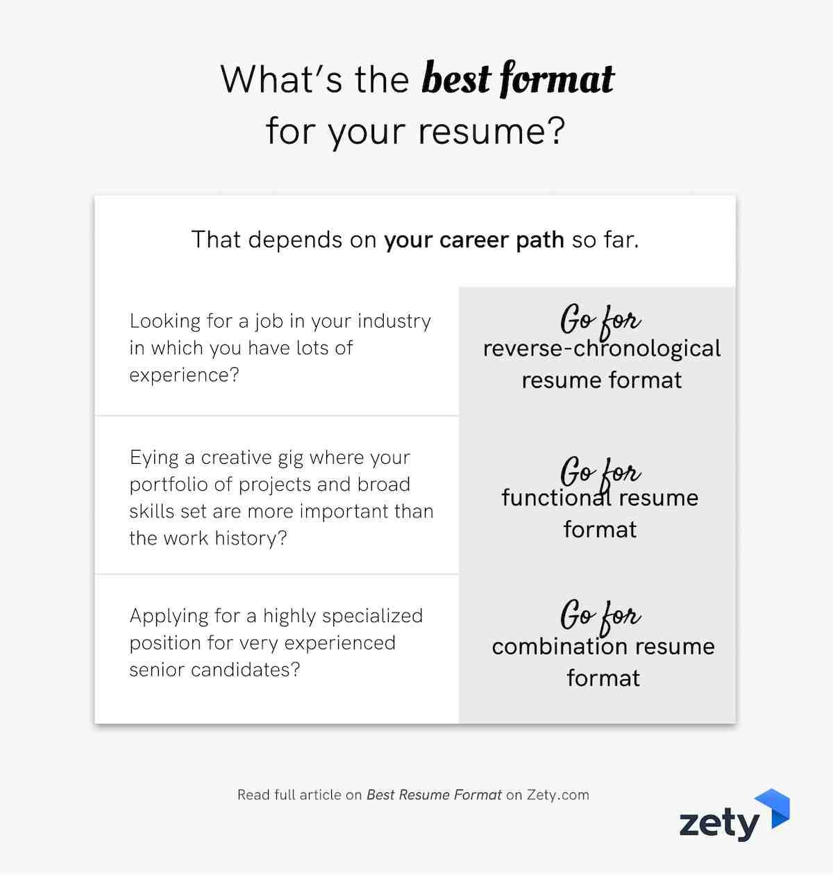 What's the best format for your resume